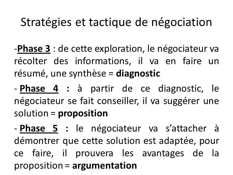 Stratégies et tactique de négociation -Phase 3 : de cette exploration, le négociateur va récolter des informations, il va en faire un résumé, une synt