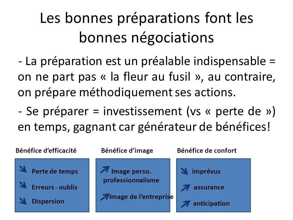 Les bonnes préparations font les bonnes négociations - La préparation est un préalable indispensable = on ne part pas « la fleur au fusil », au contra