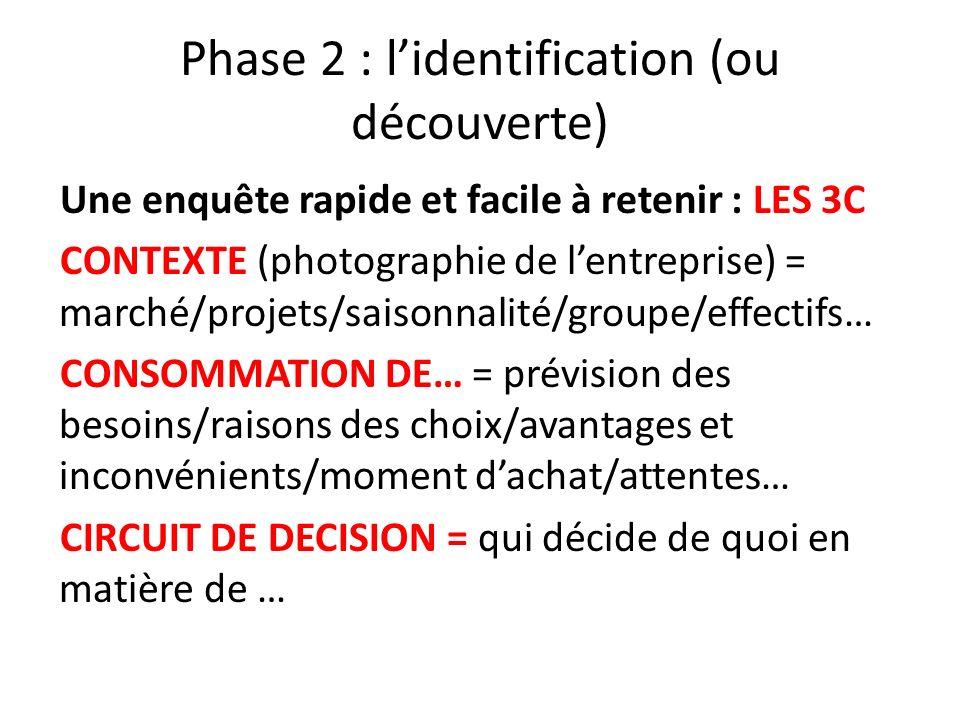 Phase 2 : lidentification (ou découverte) Une enquête rapide et facile à retenir : LES 3C CONTEXTE (photographie de lentreprise) = marché/projets/sais