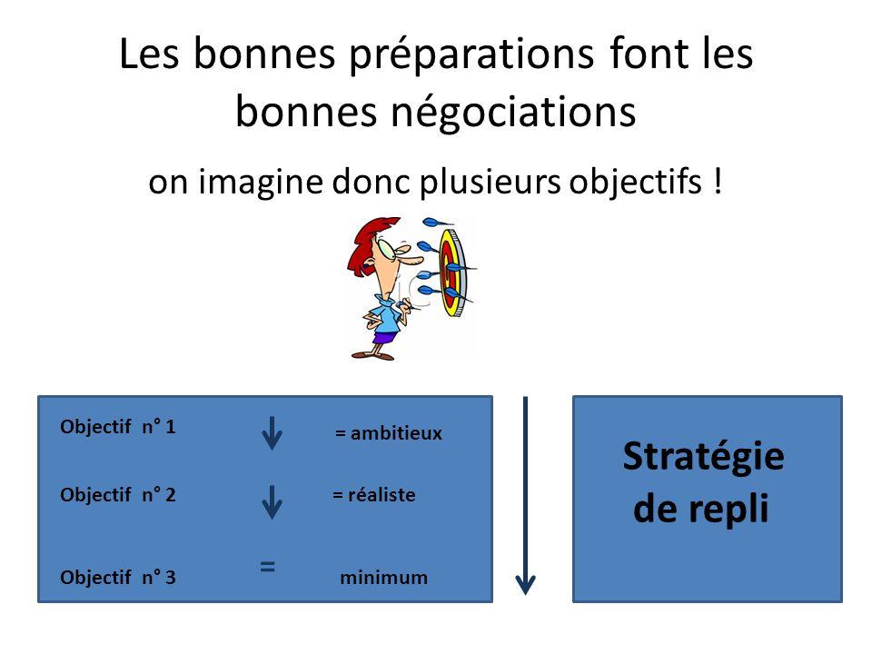 Les bonnes préparations font les bonnes négociations on imagine donc plusieurs objectifs ! Objectif n° 1 Objectif n° 2 Objectif n° 3 = ambitieux = réa
