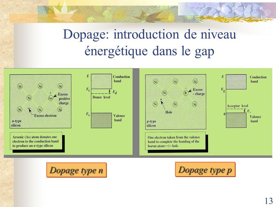 13 Dopage: introduction de niveau énergétique dans le gap Dopage type n Dopage type p