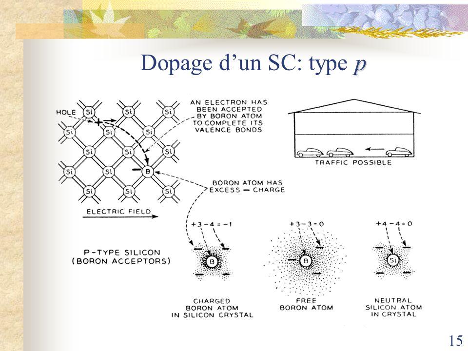15 p Dopage dun SC: type p