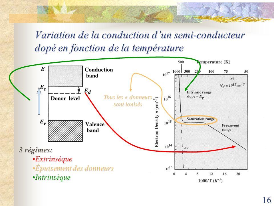 16 Variation de la conduction dun semi-conducteur dopé en fonction de la température 3 régimes: ExtrinsèqueExtrinsèque Épuisement des donneursÉpuiseme
