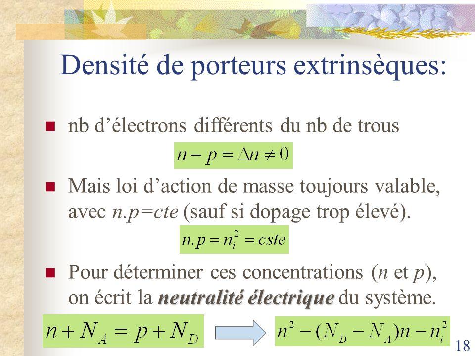 18 Densité de porteurs extrinsèques: nb délectrons différents du nb de trous Mais loi daction de masse toujours valable, avec n.p=cte (sauf si dopage
