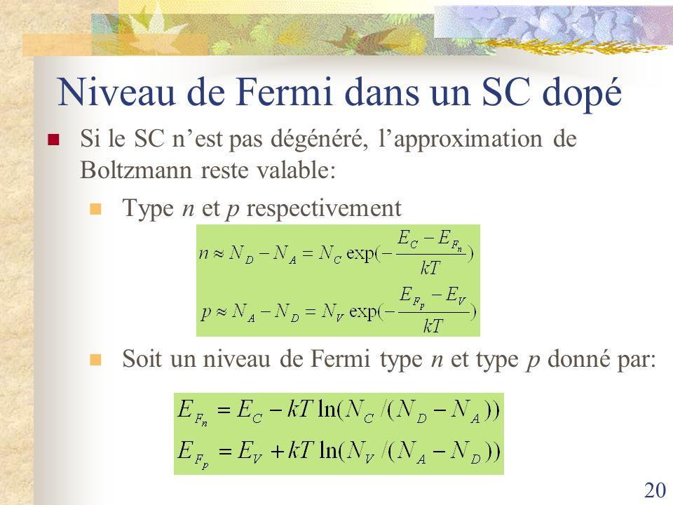 20 Niveau de Fermi dans un SC dopé Si le SC nest pas dégénéré, lapproximation de Boltzmann reste valable: Type n et p respectivement Soit un niveau de