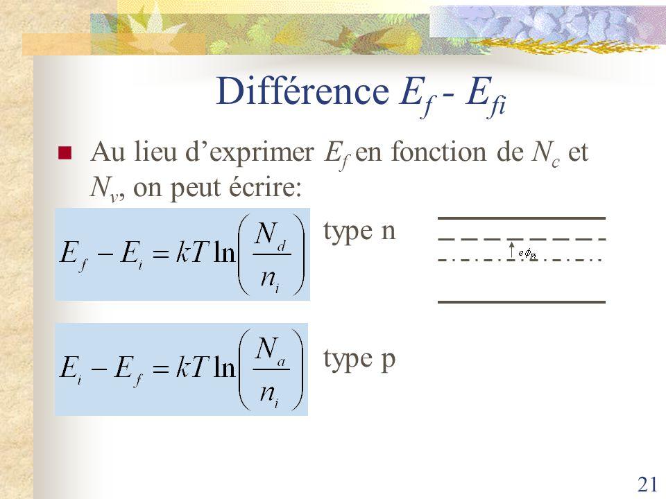 21 Différence E f - E fi Au lieu dexprimer E f en fonction de N c et N v, on peut écrire: type n type p