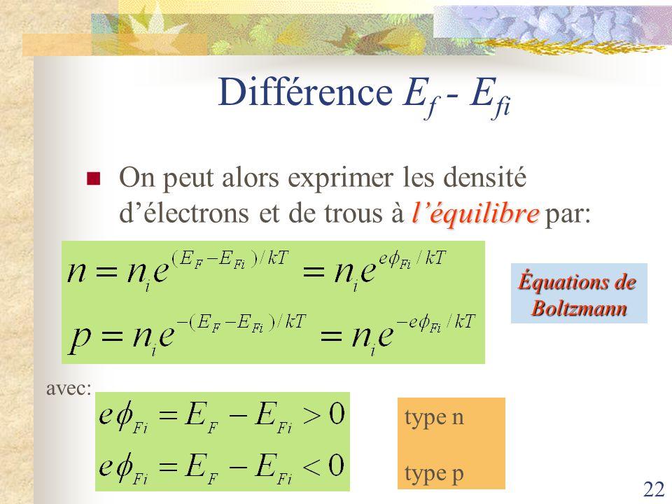 22 Différence E f - E fi léquilibre On peut alors exprimer les densité délectrons et de trous à léquilibre par: avec: type n type p Équations de Boltz