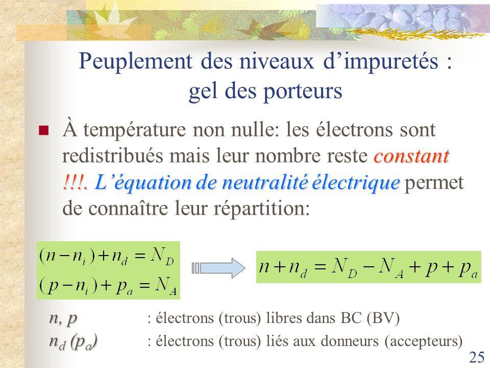 25 Peuplement des niveaux dimpuretés : gel des porteurs constant !!!. Léquation de neutralité électrique À température non nulle: les électrons sont r