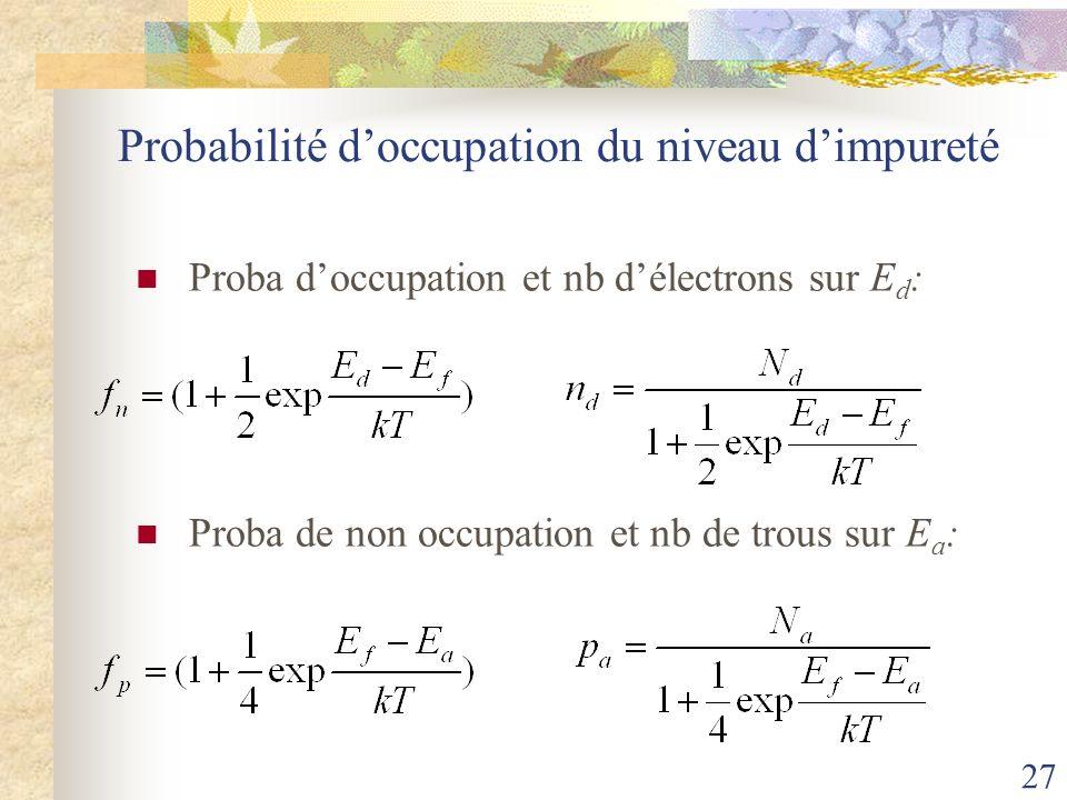 27 Probabilité doccupation du niveau dimpureté Proba doccupation et nb délectrons sur E d : Proba de non occupation et nb de trous sur E a :