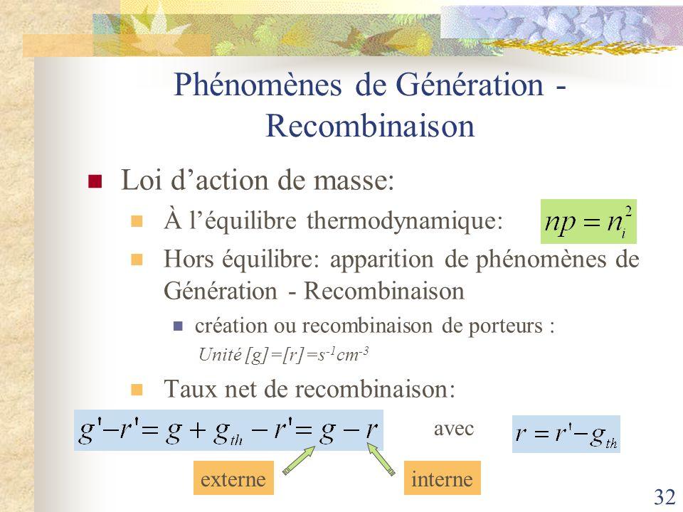 32 Phénomènes de Génération - Recombinaison Loi daction de masse: À léquilibre thermodynamique: Hors équilibre: apparition de phénomènes de Génération