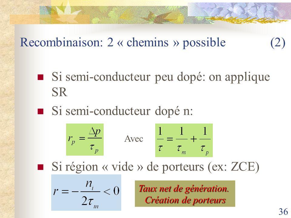 36 Recombinaison: 2 « chemins » possible (2) Si semi-conducteur peu dopé: on applique SR Si semi-conducteur dopé n: Si région « vide » de porteurs (ex