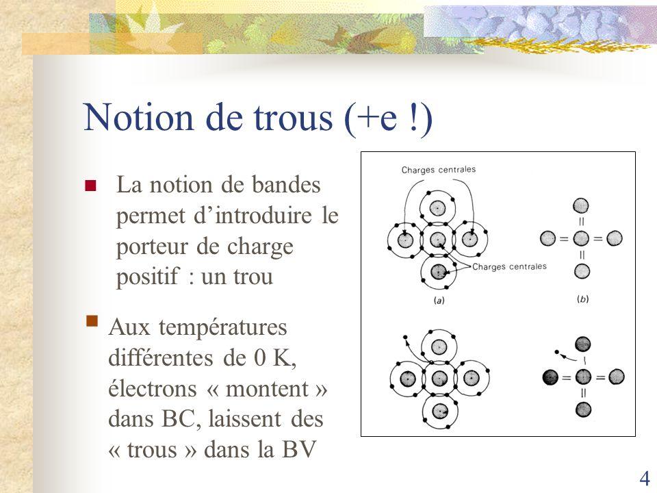 4 Notion de trous (+e !) La notion de bandes permet dintroduire le porteur de charge positif : un trou Aux températures différentes de 0 K, électrons