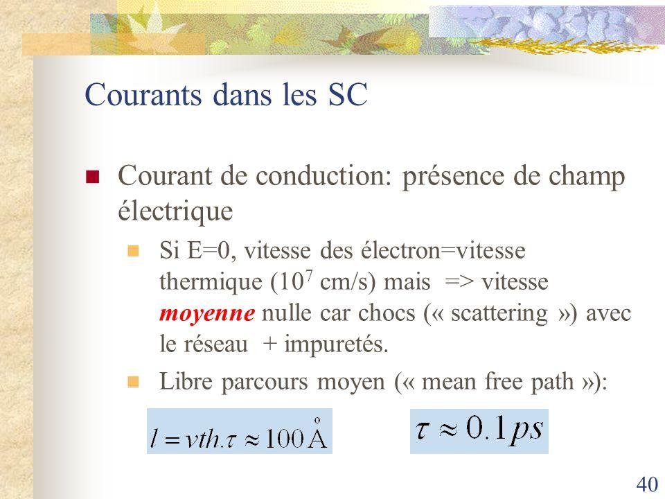 40 Courants dans les SC Courant de conduction: présence de champ électrique Si E=0, vitesse des électron=vitesse thermique (10 7 cm/s) mais => vitesse
