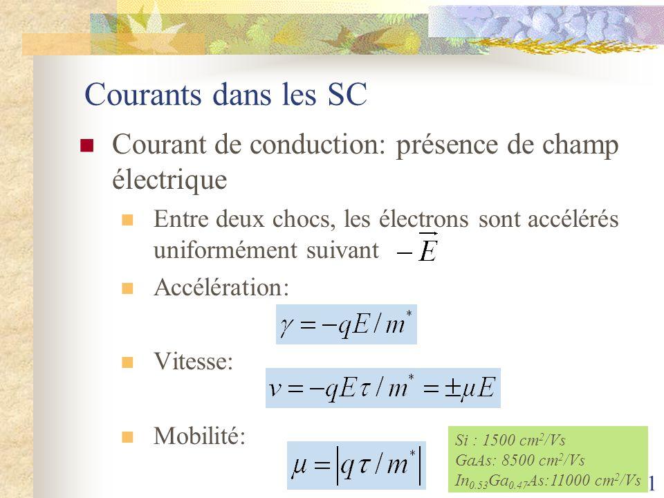 41 Courants dans les SC Courant de conduction: présence de champ électrique Entre deux chocs, les électrons sont accélérés uniformément suivant Accélé
