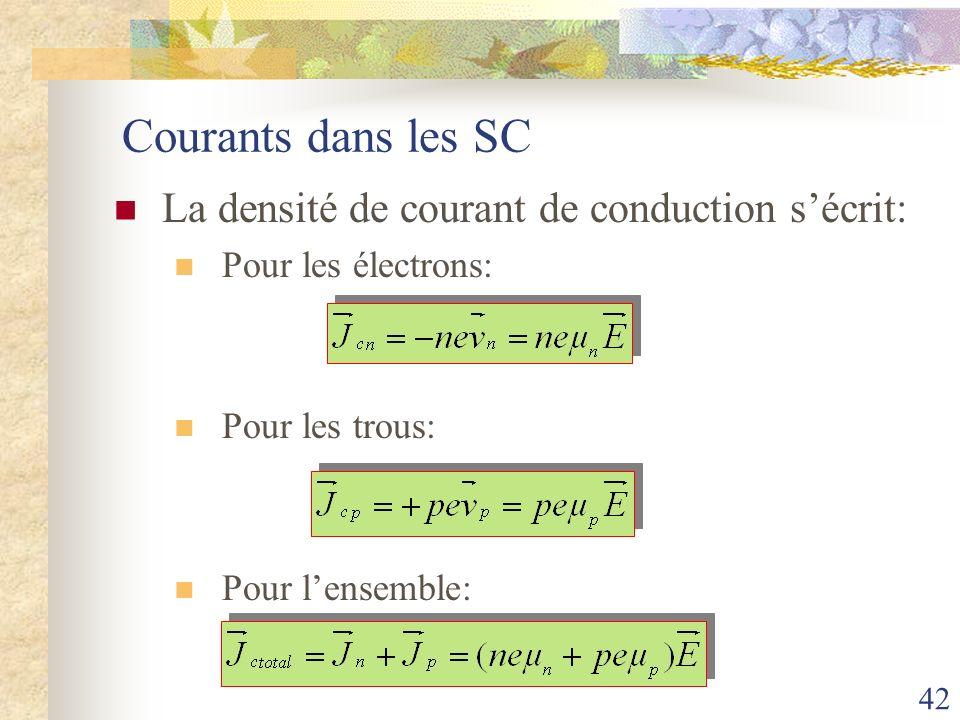 42 Courants dans les SC La densité de courant de conduction sécrit: Pour les électrons: Pour les trous: Pour lensemble: