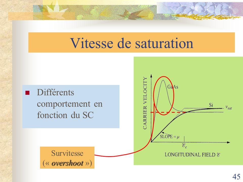 45 Vitesse de saturation Différents comportement en fonction du SC Survitesse overshoot (« overshoot »)