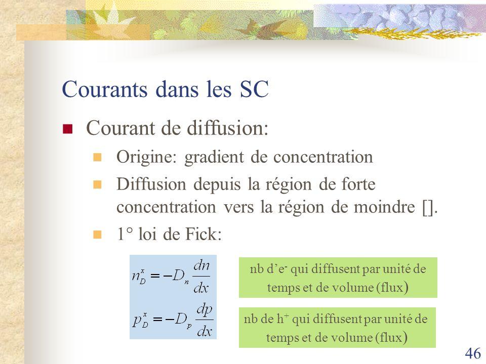 46 Courants dans les SC Courant de diffusion: Origine: gradient de concentration Diffusion depuis la région de forte concentration vers la région de m