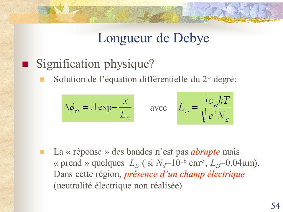 54 Longueur de Debye Signification physique? Solution de léquation différentielle du 2° degré: abrupte présence dun champ électrique La « réponse » de