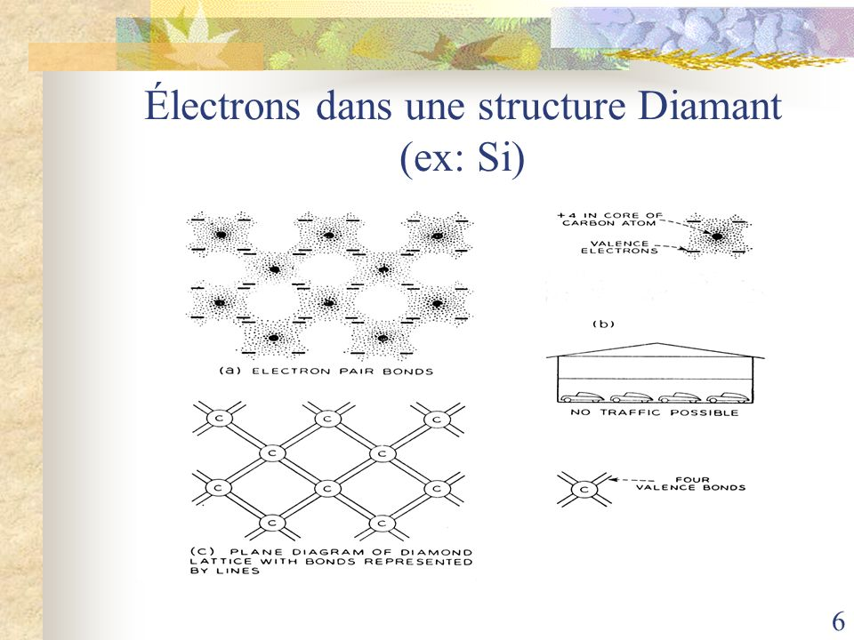 17 Calcul de la position du niveau énergétique E d ou E a Le problème « ressemble » au modèle de latome dhydrogène « modifié » Introduction du Rydberg « modifié » : Exemple de dopants et leurs énergies