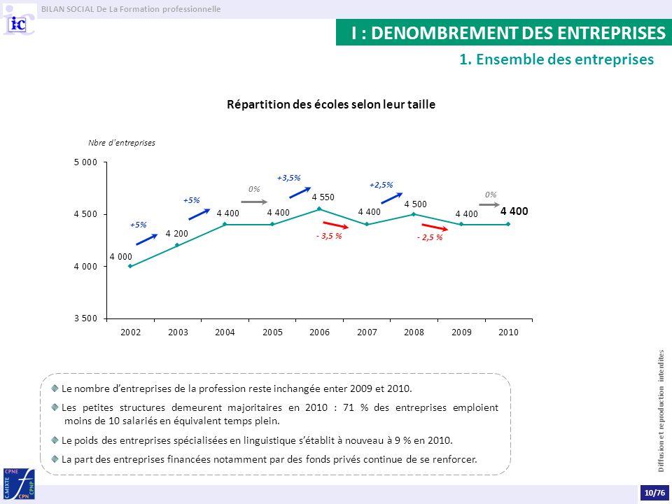 BILAN SOCIAL De La Formation professionnelle Diffusion et reproduction interdites Le nombre dentreprises de la profession reste inchangée enter 2009 et 2010.