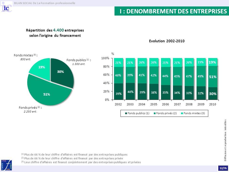 BILAN SOCIAL De La Formation professionnelle Diffusion et reproduction interdites I : DENOMBREMENT DES ENTREPRISES Répartition des 4.400 entreprises s
