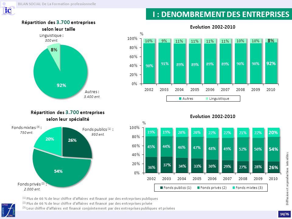 BILAN SOCIAL De La Formation professionnelle Diffusion et reproduction interdites I : DENOMBREMENT DES ENTREPRISES Répartition des 3.700 entreprises s