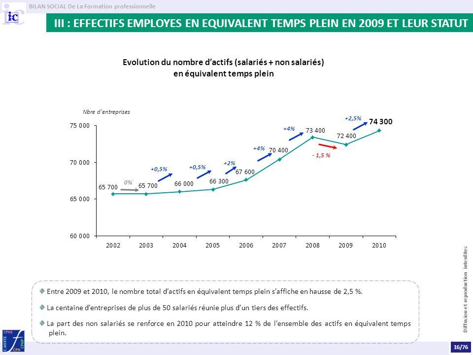 BILAN SOCIAL De La Formation professionnelle Diffusion et reproduction interdites III : EFFECTIFS EMPLOYES EN EQUIVALENT TEMPS PLEIN EN 2009 ET LEUR STATUT Entre 2009 et 2010, le nombre total dactifs en équivalent temps plein saffiche en hausse de 2,5 %.