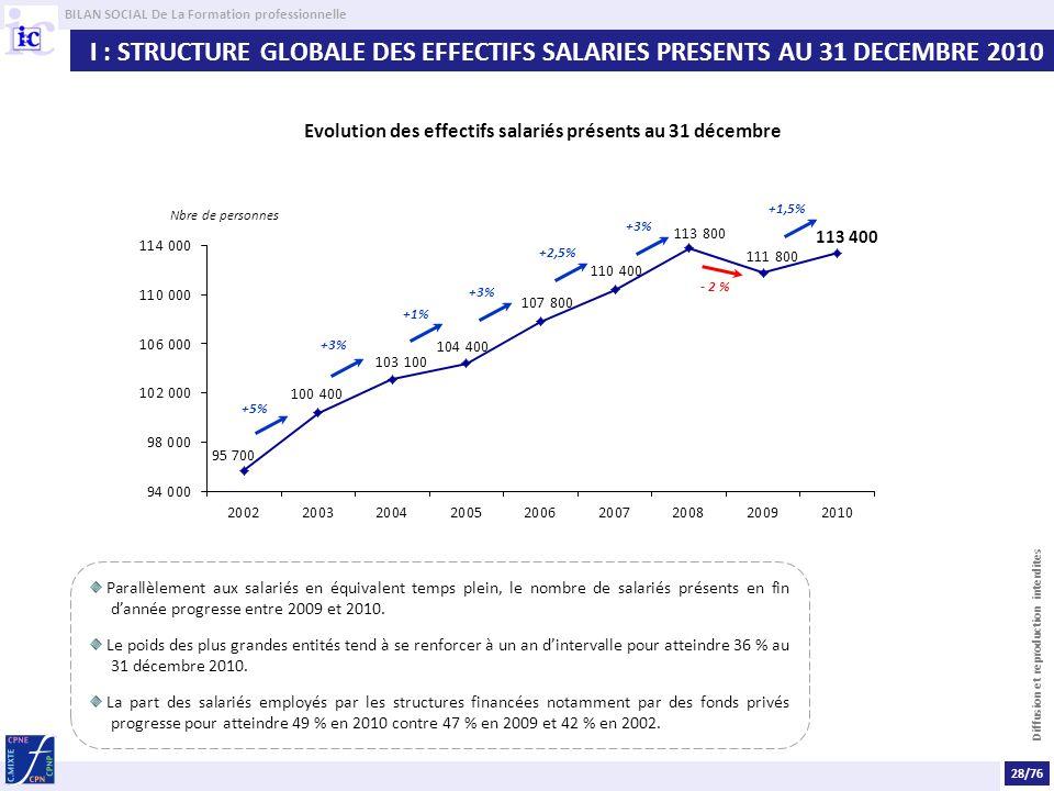 BILAN SOCIAL De La Formation professionnelle Diffusion et reproduction interdites Parallèlement aux salariés en équivalent temps plein, le nombre de salariés présents en fin dannée progresse entre 2009 et 2010.