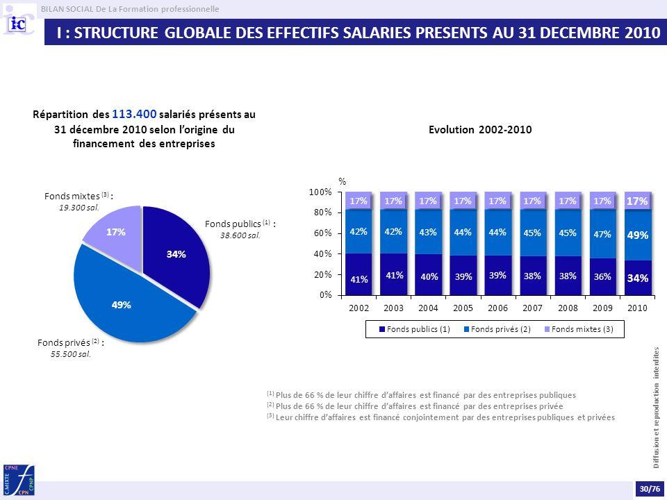 BILAN SOCIAL De La Formation professionnelle Diffusion et reproduction interdites I : STRUCTURE GLOBALE DES EFFECTIFS SALARIES PRESENTS AU 31 DECEMBRE 2010 Répartition des 113.400 salariés présents au 31 décembre 2010 selon lorigine du financement des entreprises Evolution 2002-2010 (1) Plus de 66 % de leur chiffre daffaires est financé par des entreprises publiques (2) Plus de 66 % de leur chiffre daffaires est financé par des entreprises privée (3) Leur chiffre daffaires est financé conjointement par des entreprises publiques et privées 30/76