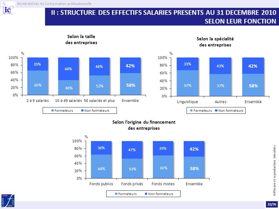 BILAN SOCIAL De La Formation professionnelle Diffusion et reproduction interdites II : STRUCTURE DES EFFECTIFS SALARIES PRESENTS AU 31 DECEMBRE 2010 S