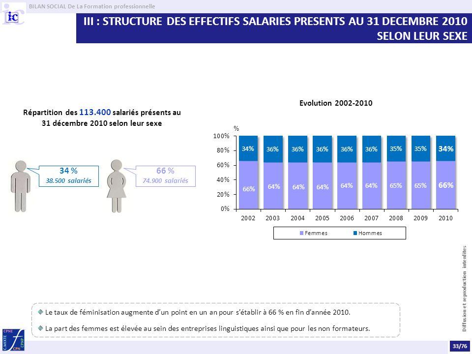 BILAN SOCIAL De La Formation professionnelle Diffusion et reproduction interdites III : STRUCTURE DES EFFECTIFS SALARIES PRESENTS AU 31 DECEMBRE 2010 SELON LEUR SEXE Répartition des 113.400 salariés présents au 31 décembre 2010 selon leur sexe Evolution 2002-2010 34 % 38.500 salariés 66 % 74.900 salariés Le taux de féminisation augmente dun point en un an pour sétablir à 66 % en fin dannée 2010.