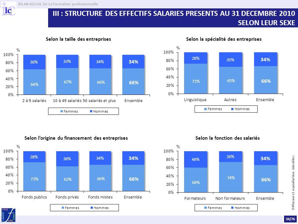 BILAN SOCIAL De La Formation professionnelle Diffusion et reproduction interdites III : STRUCTURE DES EFFECTIFS SALARIES PRESENTS AU 31 DECEMBRE 2010