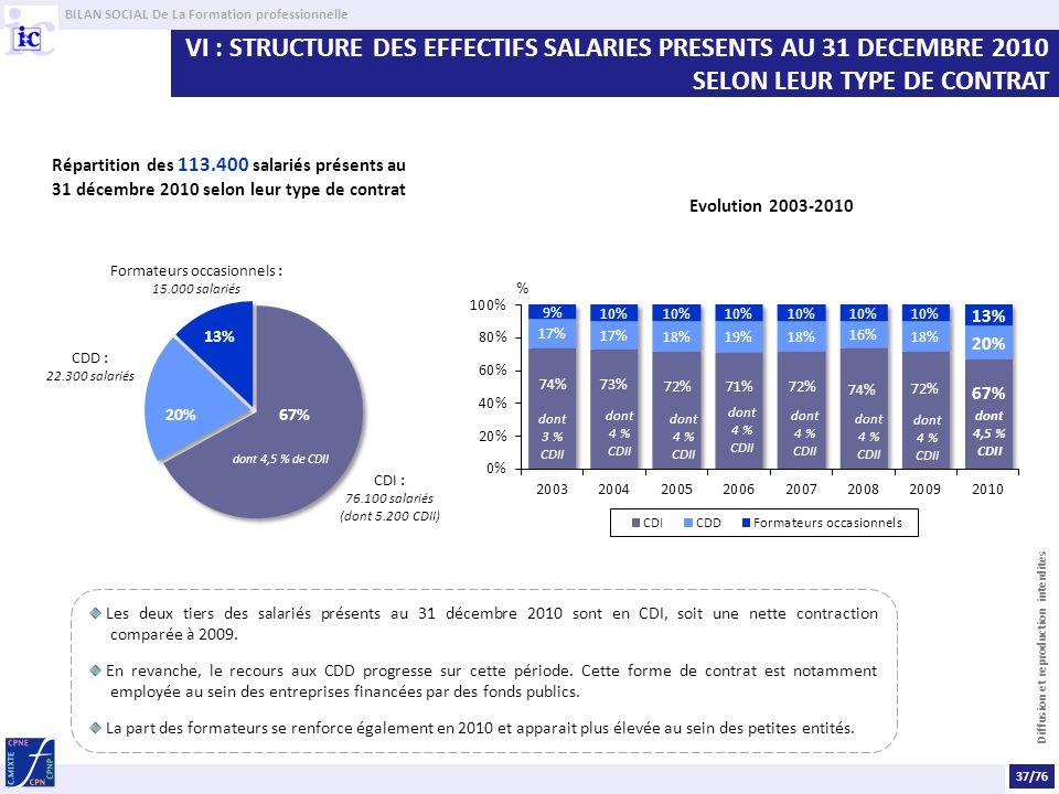 BILAN SOCIAL De La Formation professionnelle Diffusion et reproduction interdites VI : STRUCTURE DES EFFECTIFS SALARIES PRESENTS AU 31 DECEMBRE 2010 SELON LEUR TYPE DE CONTRAT Répartition des 113.400 salariés présents au 31 décembre 2010 selon leur type de contrat Evolution 2003-2010 Les deux tiers des salariés présents au 31 décembre 2010 sont en CDI, soit une nette contraction comparée à 2009.