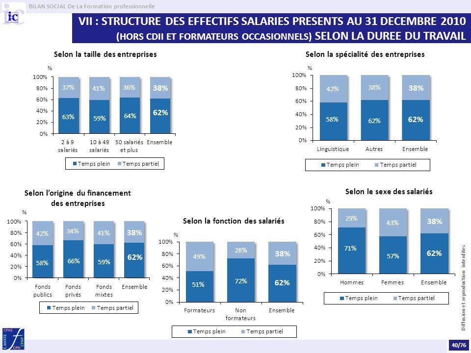 BILAN SOCIAL De La Formation professionnelle Diffusion et reproduction interdites VII : STRUCTURE DES EFFECTIFS SALARIES PRESENTS AU 31 DECEMBRE 2010