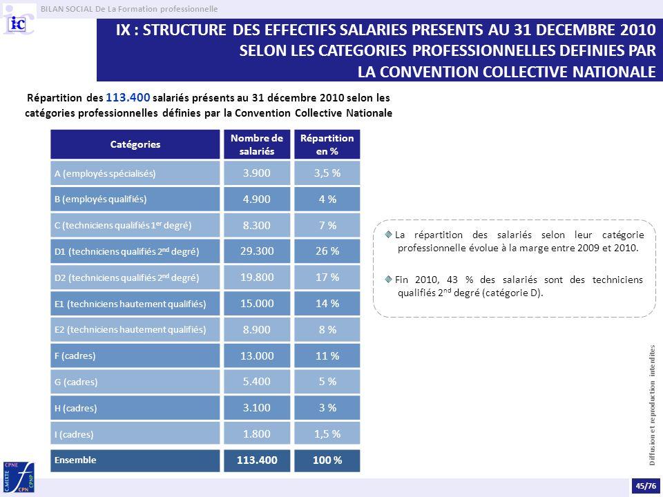 BILAN SOCIAL De La Formation professionnelle Diffusion et reproduction interdites IX : STRUCTURE DES EFFECTIFS SALARIES PRESENTS AU 31 DECEMBRE 2010 SELON LES CATEGORIES PROFESSIONNELLES DEFINIES PAR LA CONVENTION COLLECTIVE NATIONALE Catégories Nombre de salariés Répartition en % A (employés spécialisés) 3.9003,5 % B (employés qualifiés) 4.9004 % C (techniciens qualifiés 1 er degré) 8.3007 % D1 (techniciens qualifiés 2 nd degré) 29.30026 % D2 (techniciens qualifiés 2 nd degré) 19.80017 % E1 (techniciens hautement qualifiés) 15.00014 % E2 (techniciens hautement qualifiés) 8.9008 % F (cadres) 13.00011 % G (cadres) 5.4005 % H (cadres) 3.1003 % I (cadres) 1.8001,5 % Ensemble 113.400100 % La répartition des salariés selon leur catégorie professionnelle évolue à la marge entre 2009 et 2010.