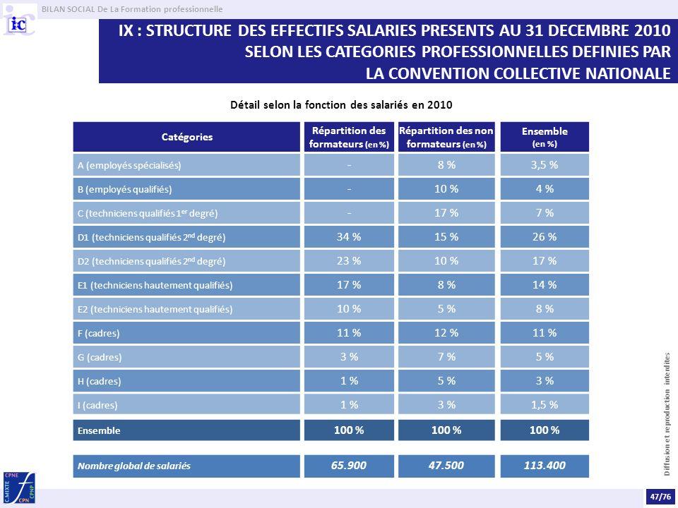BILAN SOCIAL De La Formation professionnelle Diffusion et reproduction interdites IX : STRUCTURE DES EFFECTIFS SALARIES PRESENTS AU 31 DECEMBRE 2010 S
