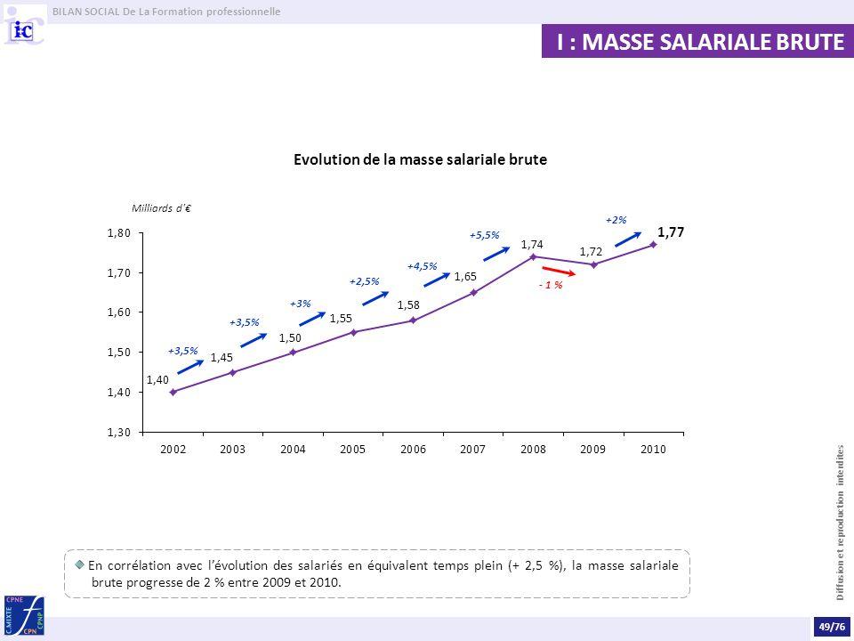 BILAN SOCIAL De La Formation professionnelle Diffusion et reproduction interdites En corrélation avec lévolution des salariés en équivalent temps plein (+ 2,5 %), la masse salariale brute progresse de 2 % entre 2009 et 2010.