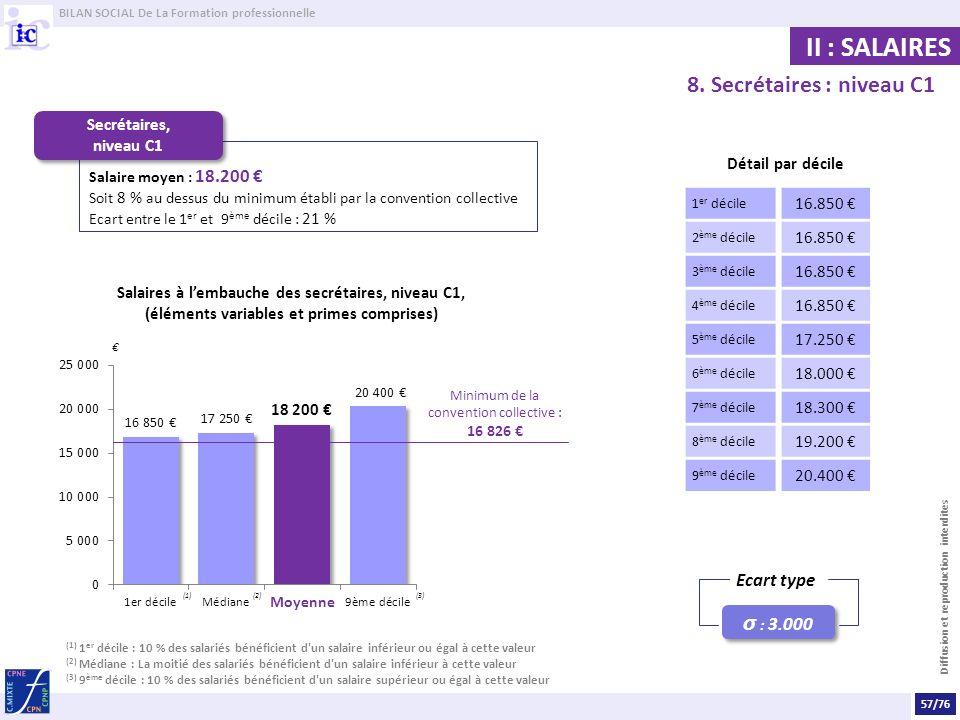 BILAN SOCIAL De La Formation professionnelle Diffusion et reproduction interdites II : SALAIRES 8. Secrétaires : niveau C1 Salaire moyen : 18.200 Soit
