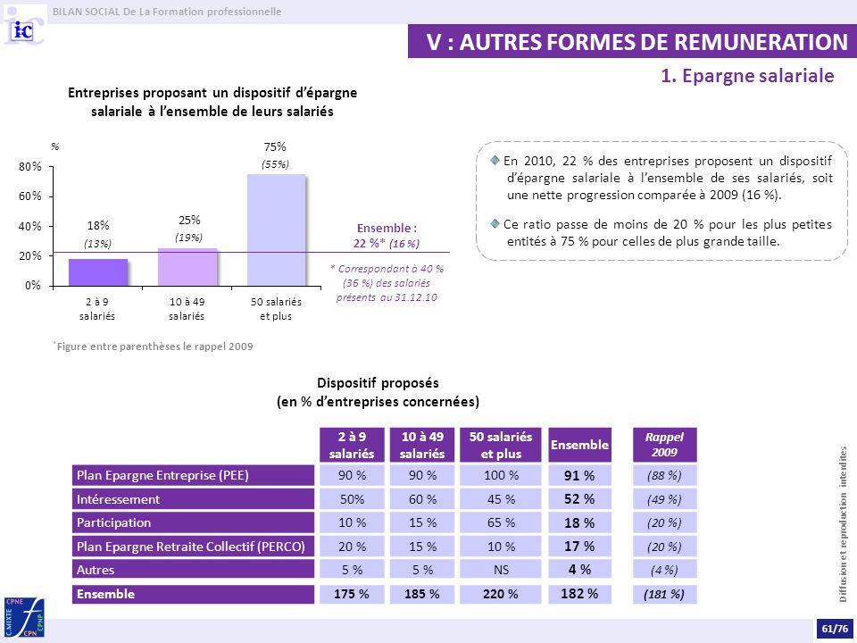 BILAN SOCIAL De La Formation professionnelle Diffusion et reproduction interdites V : AUTRES FORMES DE REMUNERATION Entreprises proposant un dispositi