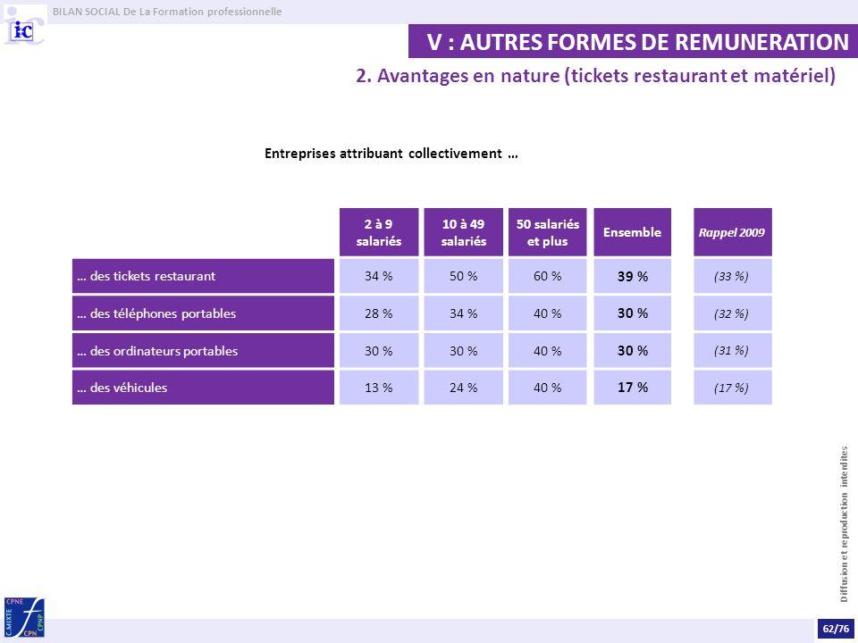 BILAN SOCIAL De La Formation professionnelle Diffusion et reproduction interdites V : AUTRES FORMES DE REMUNERATION Entreprises attribuant collectivement … 2 à 9 salariés 10 à 49 salariés 50 salariés et plus Ensemble Rappel 2009 … des tickets restaurant34 %50 %60 % 39 % (33 %) … des téléphones portables28 %34 %40 % 30 % (32 %) … des ordinateurs portables30 % 40 % 30 % (31 %) … des véhicules13 %24 %40 % 17 % (17 %) 2.