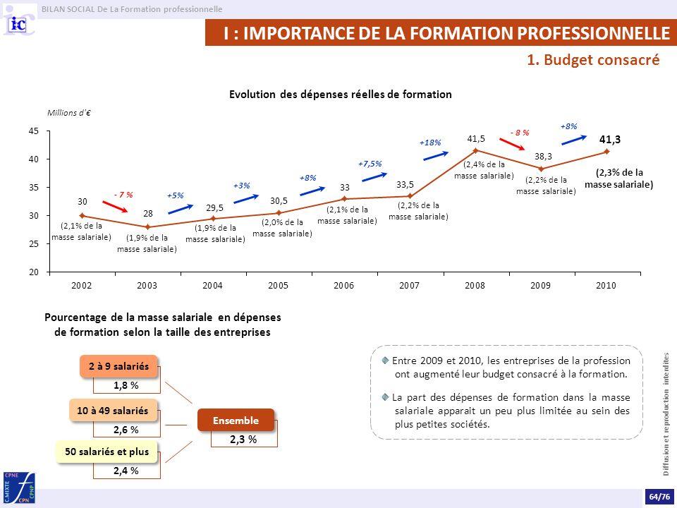 BILAN SOCIAL De La Formation professionnelle Diffusion et reproduction interdites Entre 2009 et 2010, les entreprises de la profession ont augmenté le