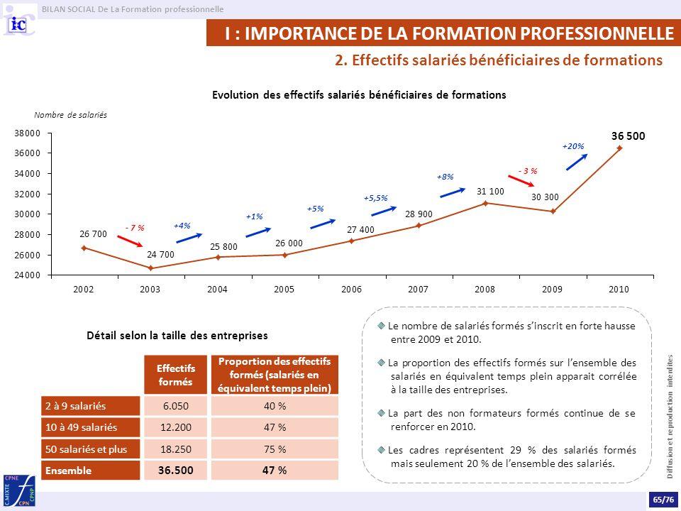 BILAN SOCIAL De La Formation professionnelle Diffusion et reproduction interdites Le nombre de salariés formés sinscrit en forte hausse entre 2009 et