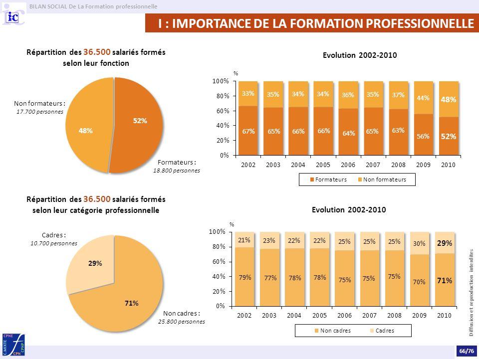 BILAN SOCIAL De La Formation professionnelle Diffusion et reproduction interdites I : IMPORTANCE DE LA FORMATION PROFESSIONNELLE Répartition des 36.50
