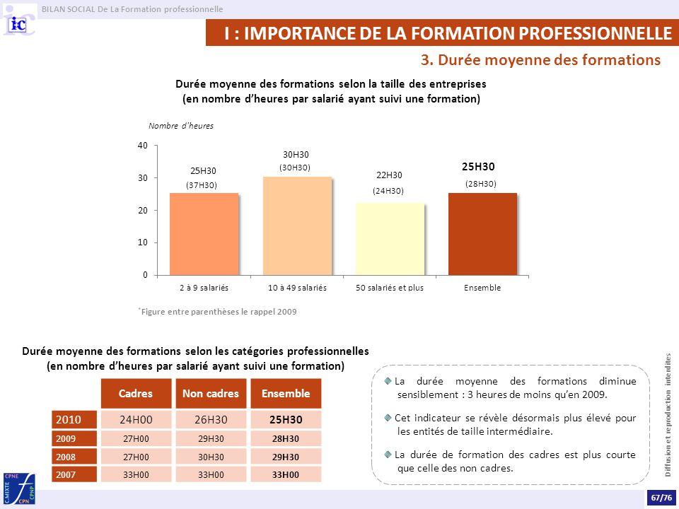 BILAN SOCIAL De La Formation professionnelle Diffusion et reproduction interdites I : IMPORTANCE DE LA FORMATION PROFESSIONNELLE 3. Durée moyenne des