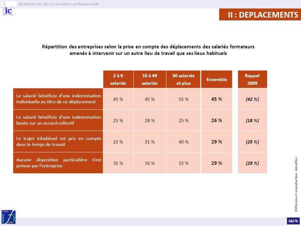 BILAN SOCIAL De La Formation professionnelle Diffusion et reproduction interdites II : DEPLACEMENTS Répartition des entreprises selon la prise en comp