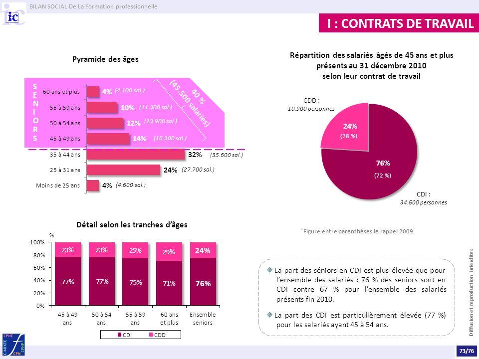 BILAN SOCIAL De La Formation professionnelle Diffusion et reproduction interdites I : CONTRATS DE TRAVAIL La part des séniors en CDI est plus élevée que pour lensemble des salariés : 76 % des séniors sont en CDI contre 67 % pour lensemble des salariés présents fin 2010.