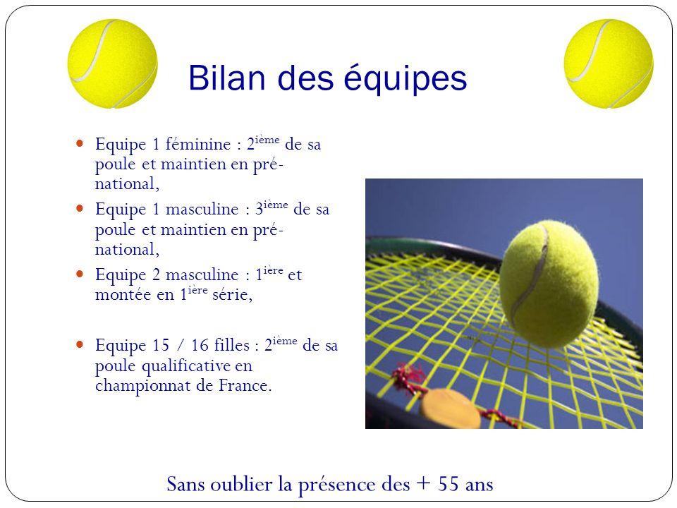 Bilan des équipes Equipe 1 féminine : 2 ième de sa poule et maintien en pré- national, Equipe 1 masculine : 3 ième de sa poule et maintien en pré- national, Equipe 2 masculine : 1 ière et montée en 1 ière série, Equipe 15 / 16 filles : 2 ième de sa poule qualificative en championnat de France.