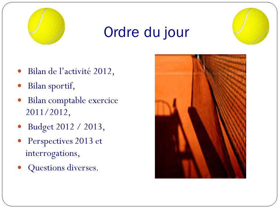 Ordre du jour Bilan de lactivité 2012, Bilan sportif, Bilan comptable exercice 2011/2012, Budget 2012 / 2013, Perspectives 2013 et interrogations, Questions diverses.