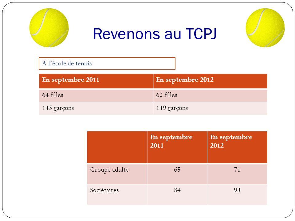Revenons au TCPJ En septembre 2011En septembre 2012 64 filles62 filles 145 garçons149 garçons En septembre 2011 En septembre 2012 Groupe adulte6571 Sociétaires8493 A lécole de tennis