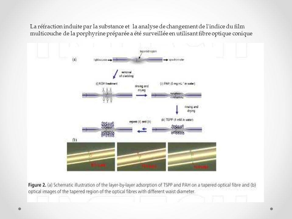 La réfraction induite par la substance et la analyse de changement de l'indice du film multicouche de la porphyrine préparée a été surveillée en utili